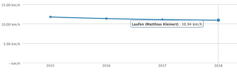 durchschnittsgeschwindigkeit 2018