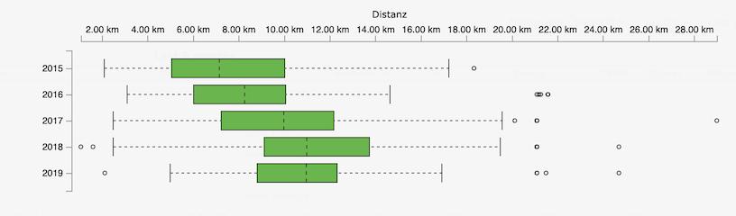Distanz - Zonen