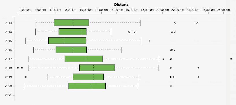 Distanz-Zonen_ANOVA