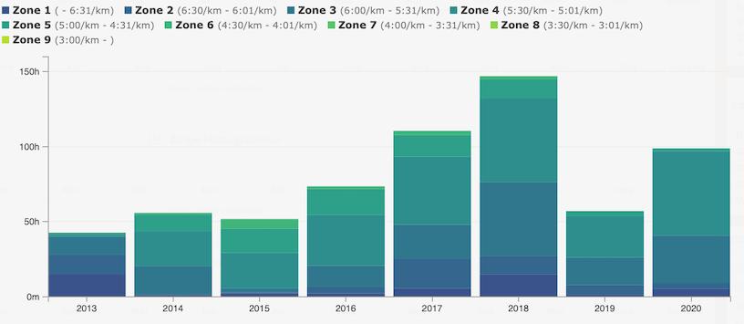 Pace-Zonen_Analyse